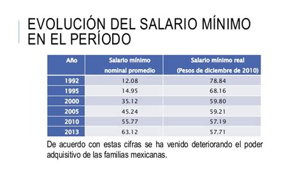 cuanto es el aumento del sueldo en el 2016 cual fue el aumento de el salario minimo en venezuela 2016