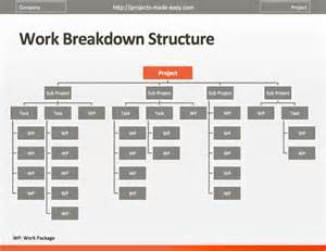 work breakdown structure excel template free project management templates projects made easy