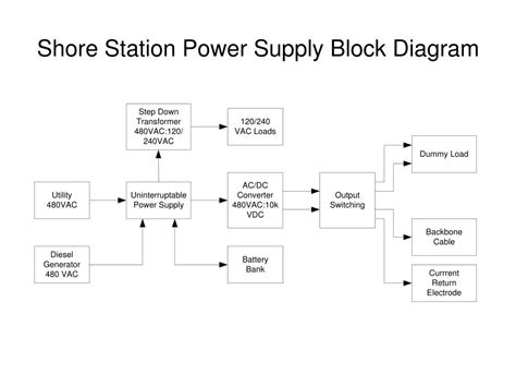 power supply unit block diagram ppt neptune power system shore station power supply