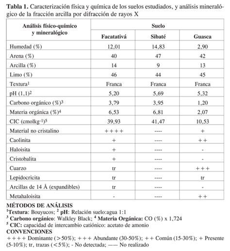 Furadan Bayer evalua 199 195 o da adsor 199 195 o desor 199 195 o de 14c carbofuran e furadan