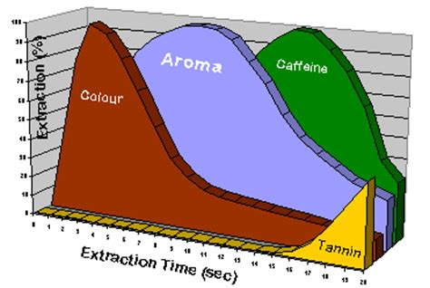 Pressure Brewed Coffee   Extraction Curves   Espresso Planet Canada