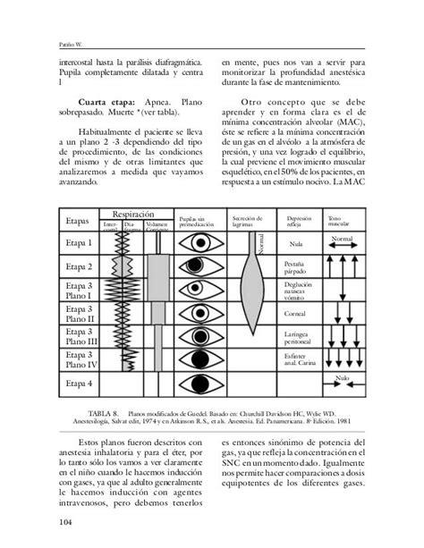 Resultado de imagen para planos de guedel anestesia | Palavras