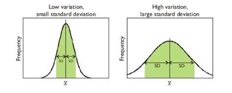 low variation vs high variation aqa as biology unit 2 pinterest