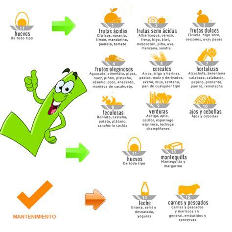 dieta disociada tabla de alimentos dieta disociada y tabla de alimentos compatibles dieta