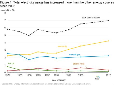 average daily electricity consumption average electricity consumption melbourne australia all