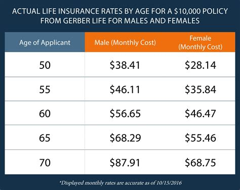 Insurance Prices by What Is Guaranteed Issue Insurance