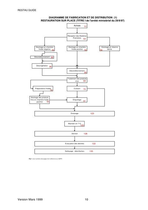 exemple de diagramme de fabrication restauration collective gbph restauration collective