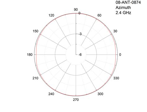 antenna gain and radiation patterns explained by mp antenna