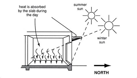northern comfort heating and cooling passive solar heating yourhome