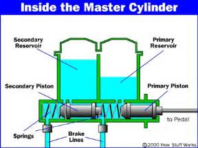 Brake System Master Cylinder The Master Cylinder How Master Cylinders And Combination