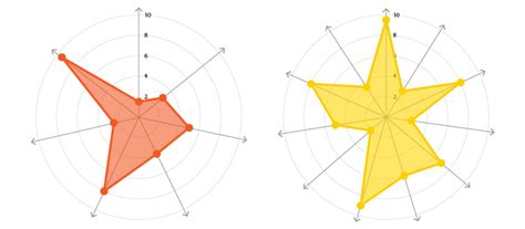 how to make a web chart radar charts learn about this chart and tools to create it