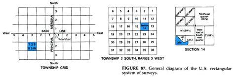 Earth Section Township Range by Faqs Dakota Itd