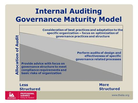 design effectiveness audit organizational governance ppt download