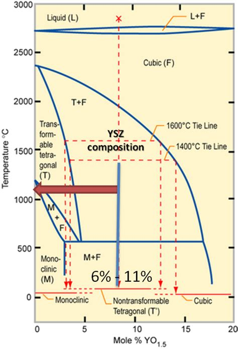 zirconium energy level diagram for ysz s yttria depletion do yttria come out from cubic