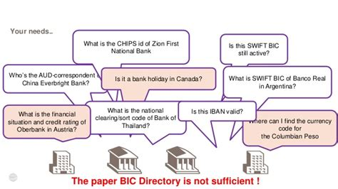 bic national bank essen reference data for effective payments