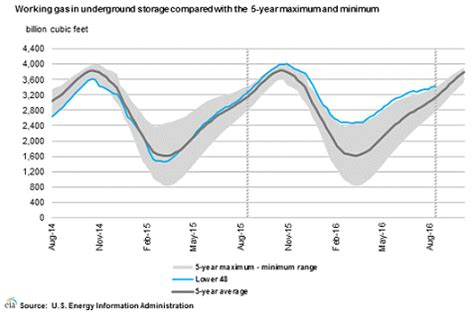 natural gas: is it ready for a fall rally? the united