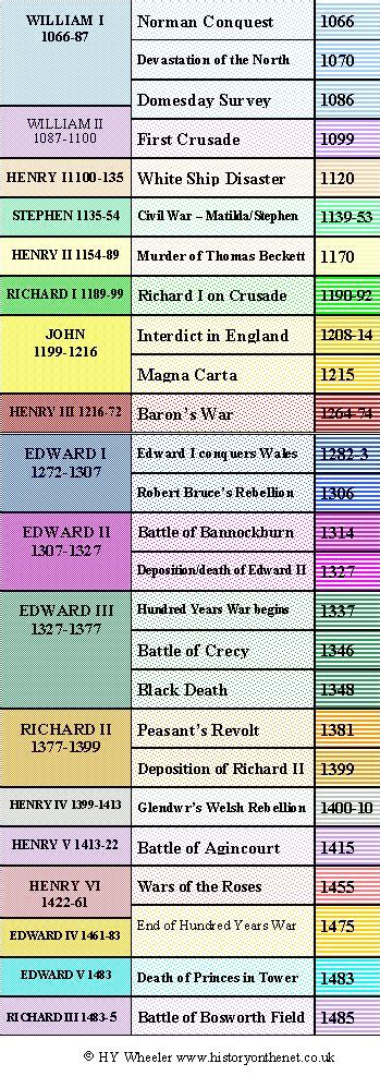 timeline of british kings and queens medieval timeline google search merovingen pinterest