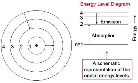 draw energy level diagram herter 00 a101 a103 lectures
