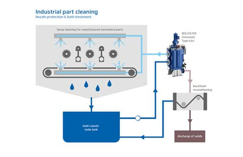 hydraulic filtration service global industrial part washers filtration of alkaline solutions bollfilter