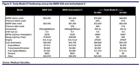 Tesla S Cost Of Ownership Tesla Motors Inc Tsla Iii Production Cost Targets