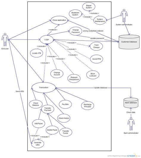 use diagram exle for bank mobile banking use diagram uml creately