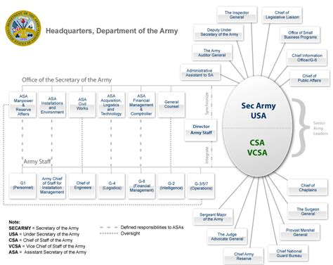 command pattern unit of work structure of the united states army wikipedia