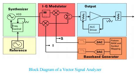 vector diagram generator circuit diagram signal generator symbol images diagram