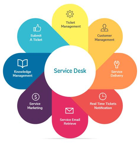 it help desk mn service desk benefits desk design ideas