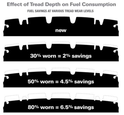 tire depth tyre tread depth performance 2018 dodge reviews