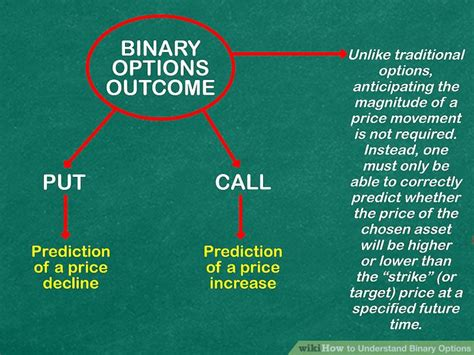 if you think you understand options then this 3 ways to understand binary options wikihow