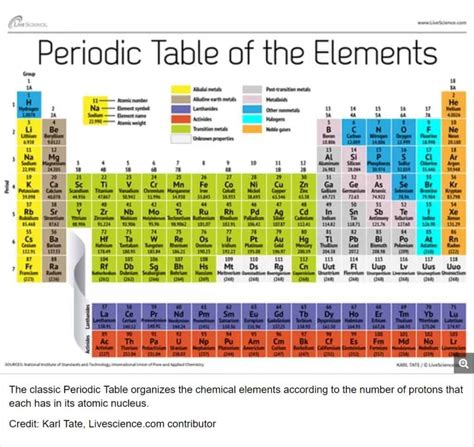periodic table reading and questions periodic table and reactivity lesson plan a complete