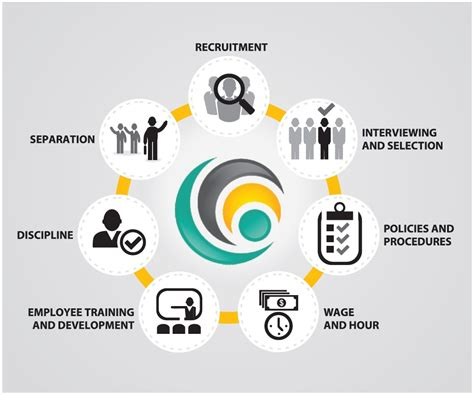 Small In Law Suite employment lifecycle infographic corehr team