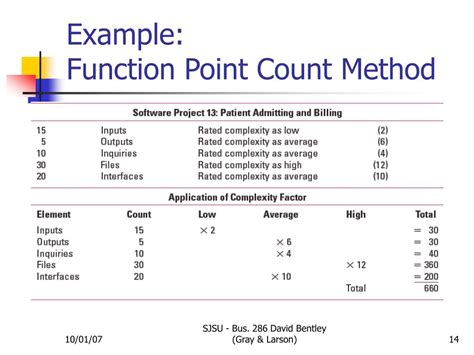 template method ppt chapter 5 estimating project times and costs
