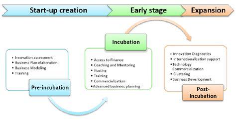 Top Mba Innovation Entrepreneurship by Incubators Urenio