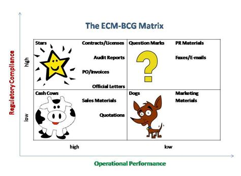 diagram of bcg matrix bcg the information manager