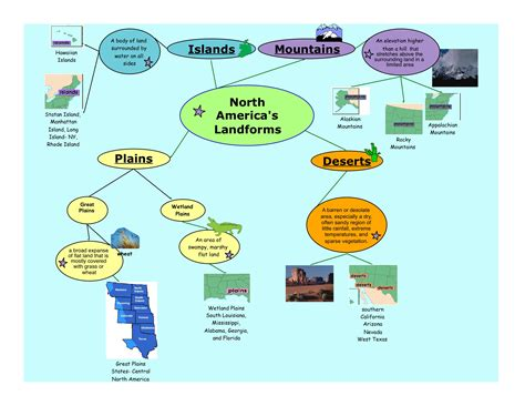american concept map concept map american landforms joannalouise0426