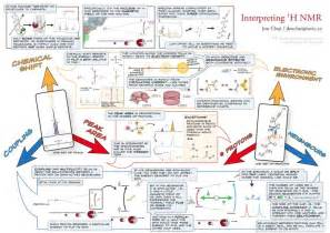 Proton Nuclear Magnetic Resonance Interesting Guide On Proton Nuclear Magnetic Resonance Or