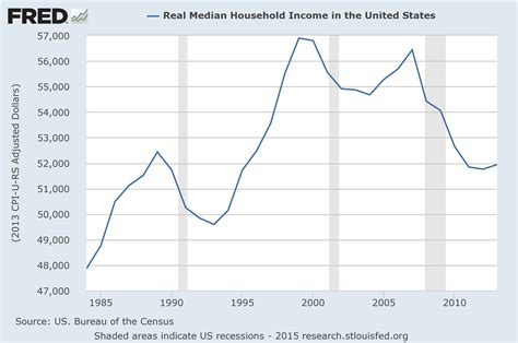 medium wage unemployment fortune