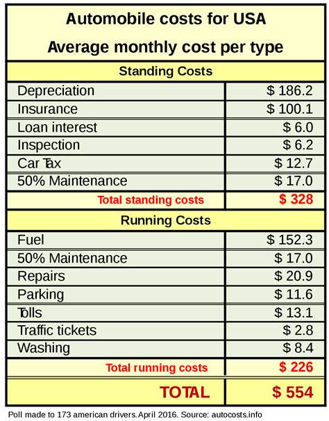 Car costs   Wikipedia