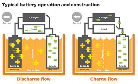 how does a battery charger work on a boat solar accreditation battery storage safety frequently