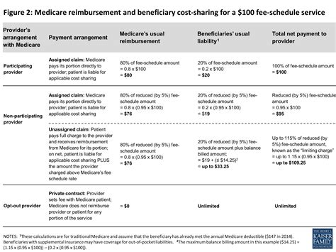 financial medicare medicare rate sheet paying a visit to the doctor current financial