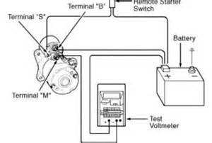 starter relay wiring diagram for 1996 f150 wedocable