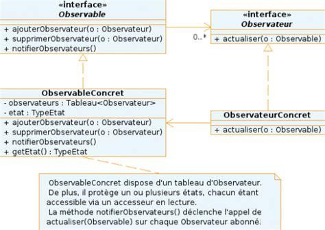 observer pattern là gì design pattern observateur observer design patterns fr