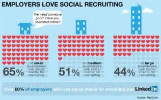 jobs for journalists in pune definition of socialism social media in career hunting linkedin marketing skyler s blog