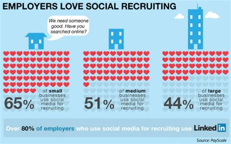 Staffing Insurance: Social Media & the Job Hunt