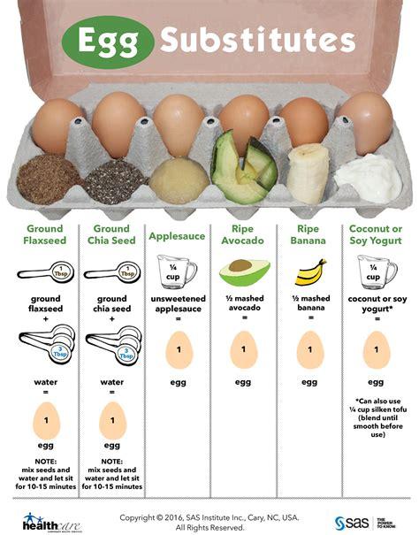 incredible edible egg substitutes sas life