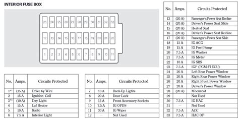 2005 Honda Accord Fuse Box Diagram Where Are The Resisters For The Car Radio In A 2005 Honda