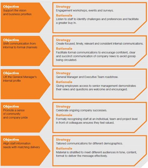 How To Create An Internal Communication Strategy Communication And Engagement Strategy Template
