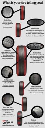 Car Tire Wear Guide Infographic A Guide To Tire Wear And What It Means