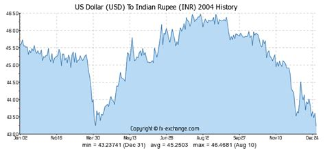 currency converter inr to usd historical exchange rate usd and inr